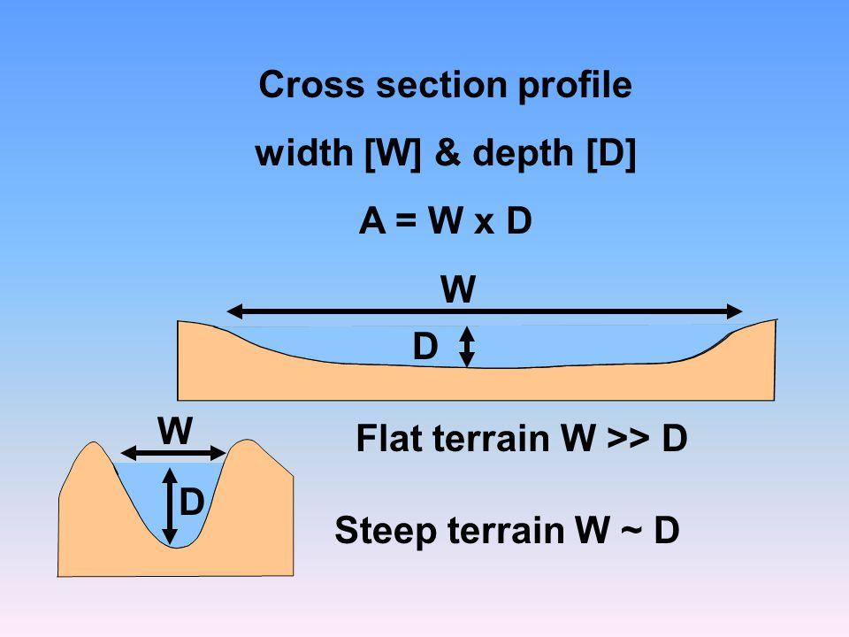 Cross section profile width [W] & depth [D] A = W x D.